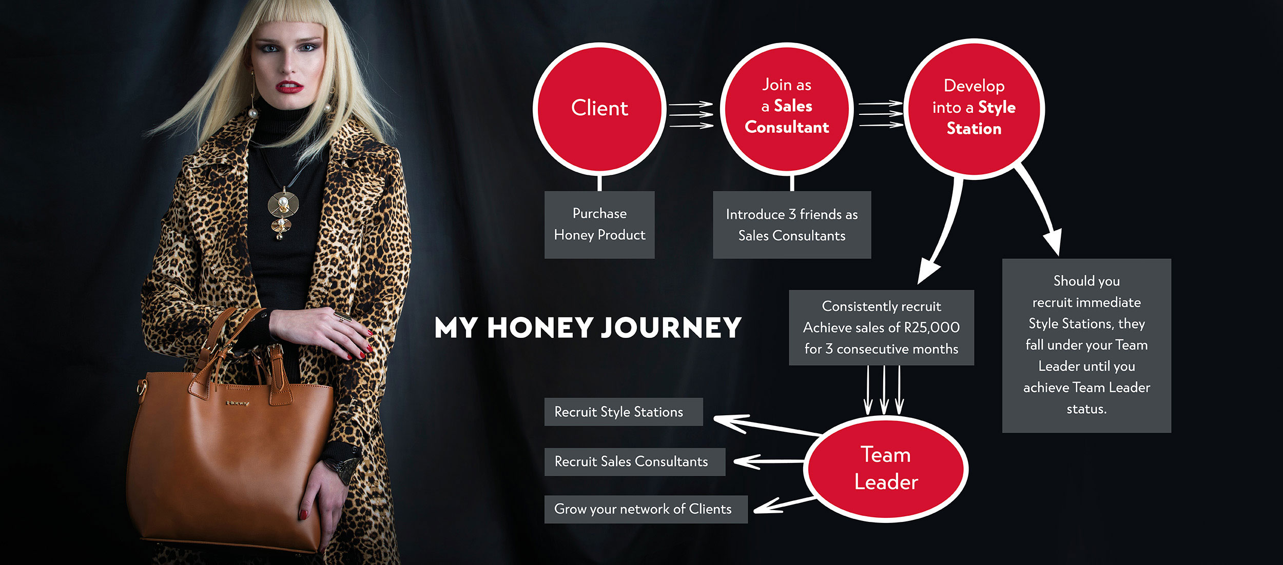 Business Opportunity   Honey Fashion Accessories